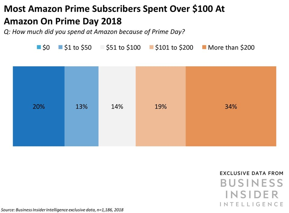 Prime subscribers spend big on Prime Day, which means a huge opportunity for brands to connect with a large number of high-value product owners.