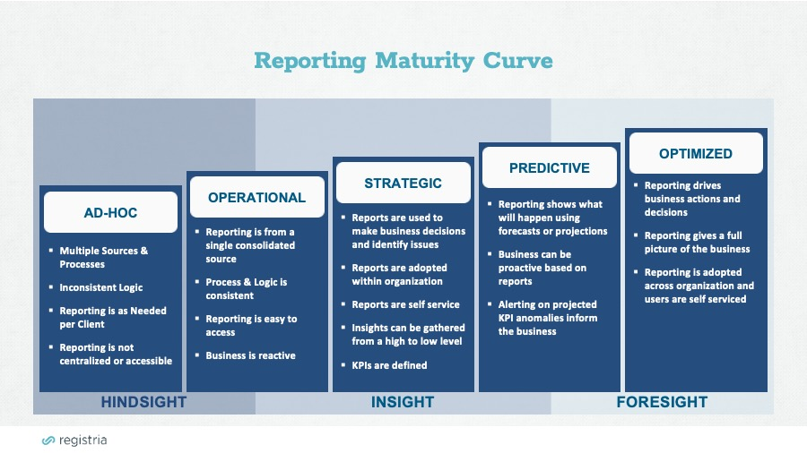 Collecting First Party Data Reporting Maturity Curve